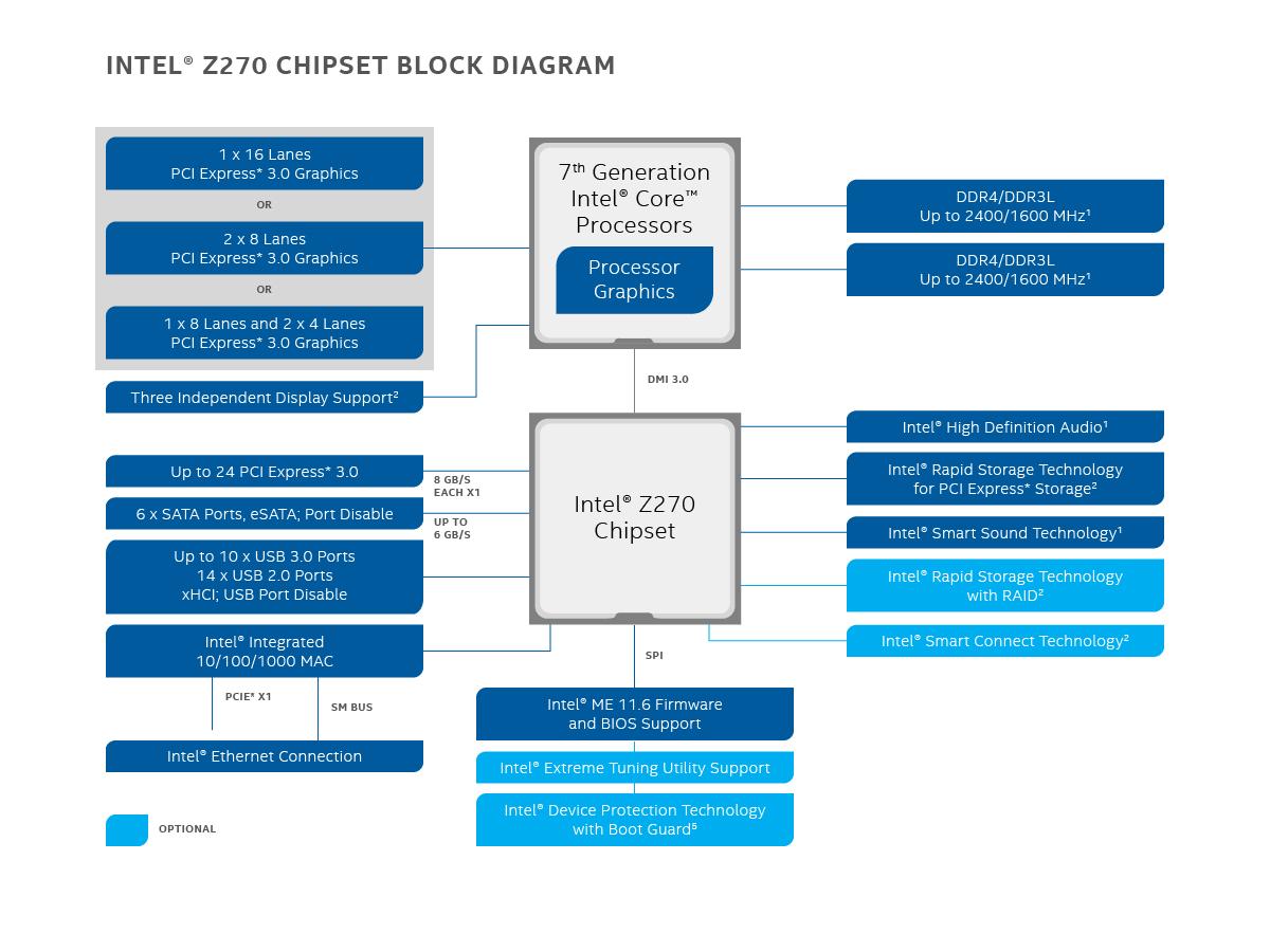 Z Chipset Block Diagram X on Motherboard Block Diagram