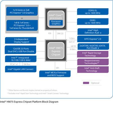 Intel® HM75 Express-Notebookchipsatz
