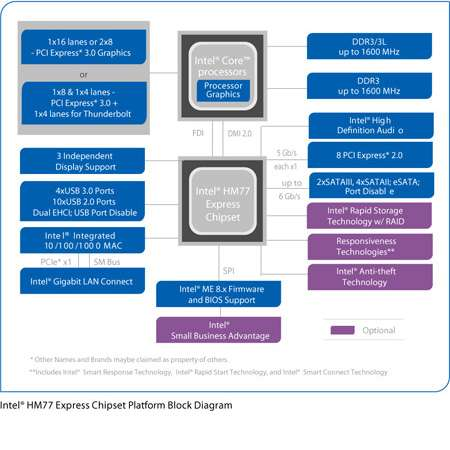 Intel® HM77 Express-Notebookchipsatz