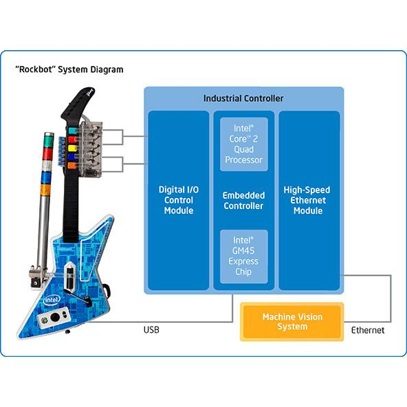 Rockbot System Diagram Jpg Rendition Cq Dam Webintel on Intel Quad Core Processor Diagram
