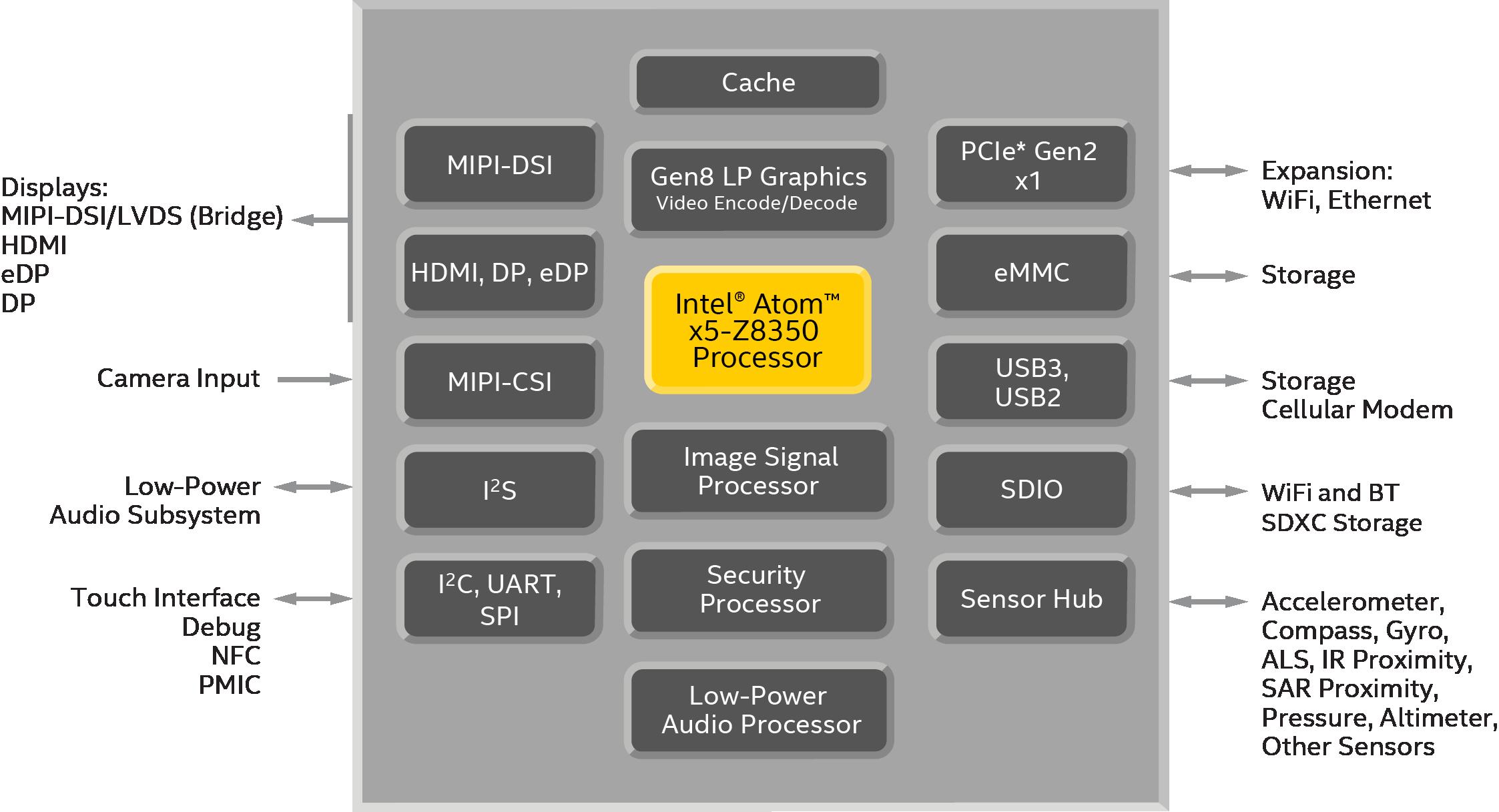 Intel U00ae Pentium  U00ae Celeron  Atom U2122 Processors U2014specifications