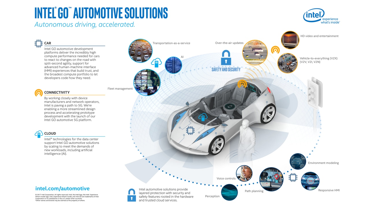 intel go automated driving solutions