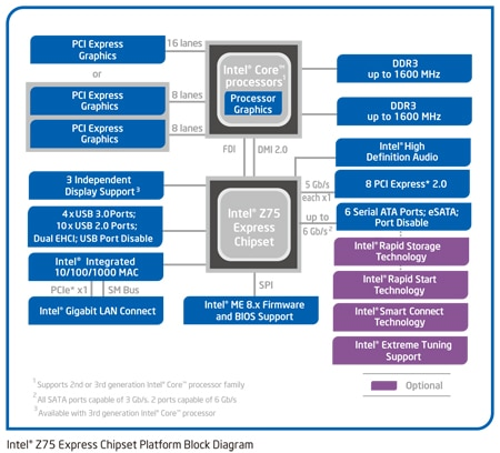 Intel® Z75 Express-Chipsatz