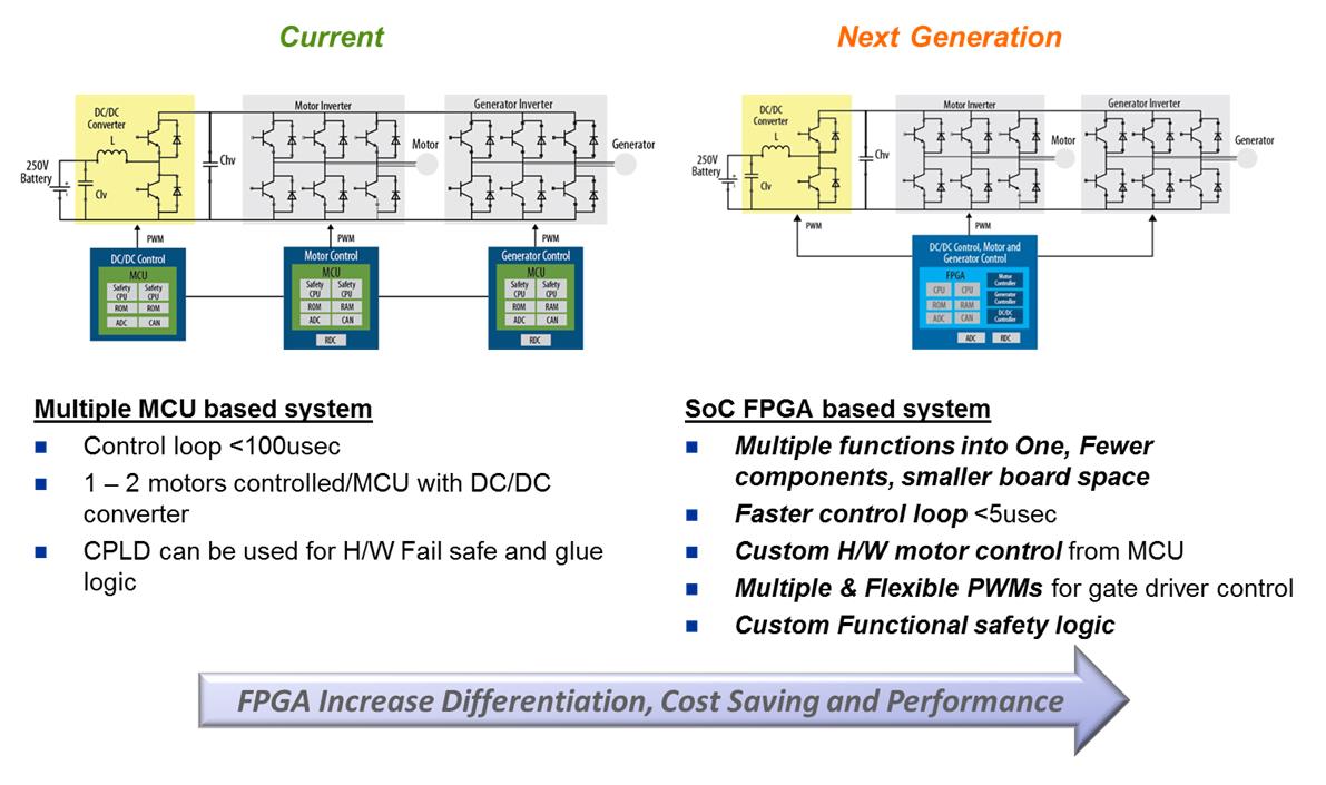 EV and HEV Automotive FPGA - Intel® FPGAs